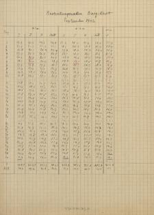 Bodentemperatur. Burgstadt. September 1942