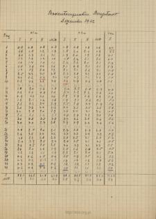 Bodentemperatur. Burgstadt. Dezember 1942