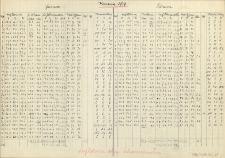 Klimastation Burgstadt 1937