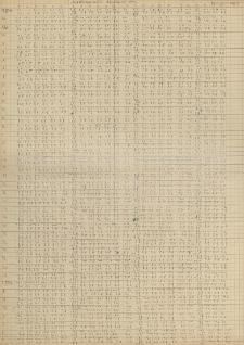 Wykaz temperatury powietrza I-X 1943