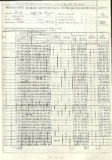Miesięczny wykaz spostrzeżeń meteorologicznych. Sierpień 1994