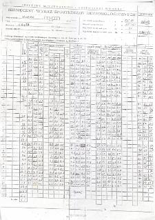 Miesięczny wykaz spostrzeżeń meteorologicznych. Marzec 2012