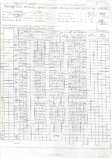 Miesięczny wykaz spostrzeżeń meteorologicznych. Luty 2015