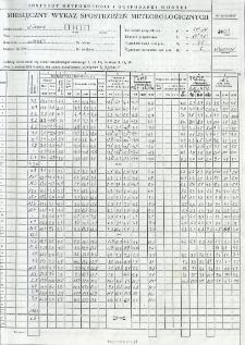 Miesięczny wykaz spostrzeżeń meteorologicznych. Kwiecień 2003