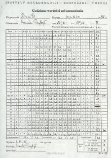 Godzinne wartości usłonecznienia. Marzec 1998