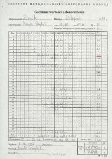 Godzinne wartości usłonecznienia. Listopad 1998