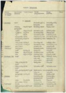 Materiały do UN-ów; woj. warszawskie; 133: pow. ostrołęcki; 3