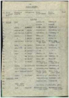 Materiały do UN-ów; woj. krakowskie; 4: pow. chrzanowski; 1