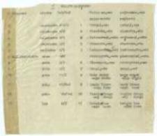 Materiały do UN-ów; woj. łódzkie; 45: pow. pajęczański; 1
