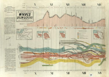Wykres dziejów ojczystych