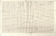 Plan schematyczny krawędzi brzegu bielańskiego wraz z rozmieszczeniem szurfów